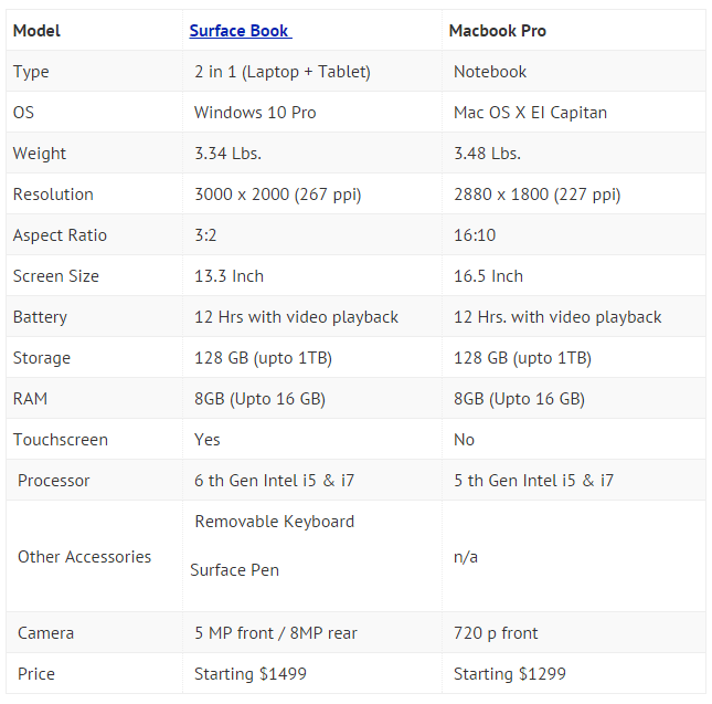 Comparison-Surface-book-Macbook-Pro