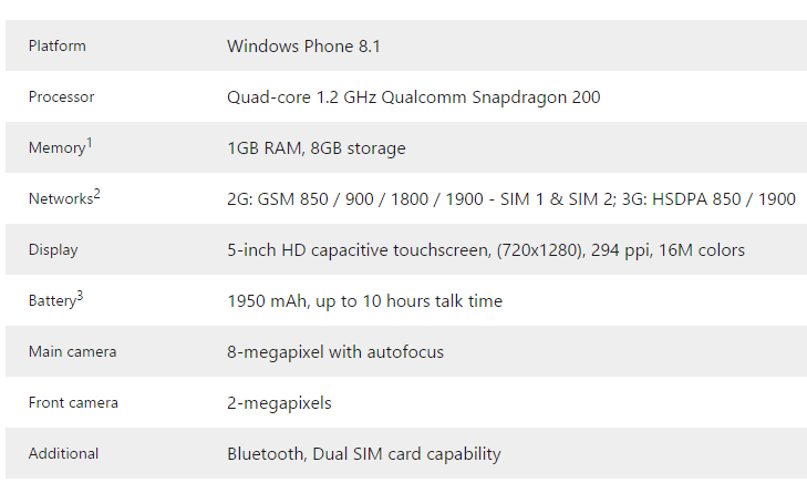 Microsoft Windows 8.1 Blu Phone review