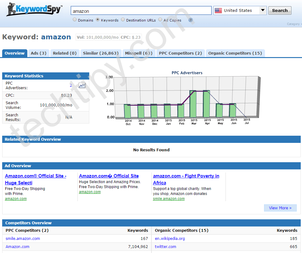KeywordSpy Competitor ads and keyword monitoring
