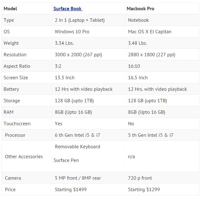 Comparison-Surface-book-Macbook-Pro