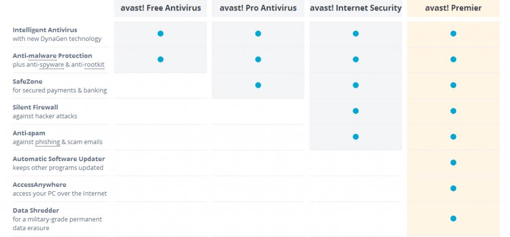 Avast Comparison