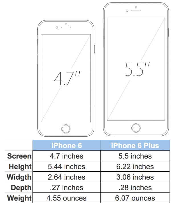 iphone6 and iphone6 plus size comparison