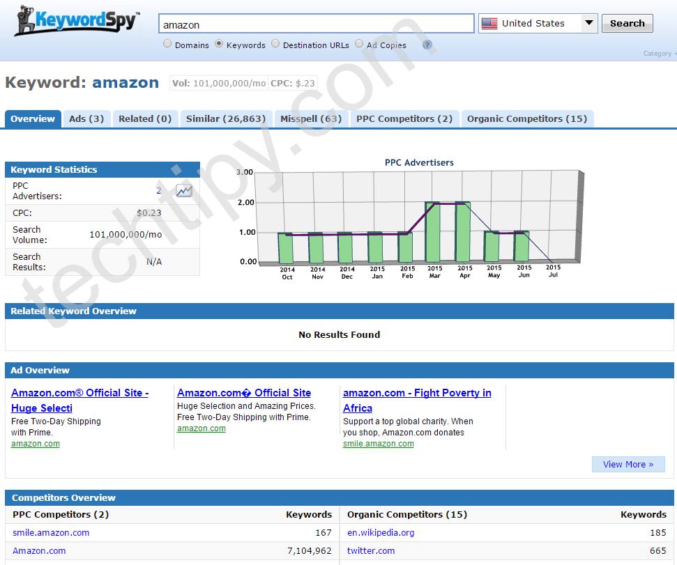 KeywordSpy Competitor ads and keyword monitoring
